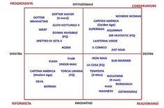 Il quadrato semiotico dei supereroi su Nuvole 2.0, un saggio di semiotica e narratologia sui supereroi, dai fumetti al cinema mainstream
