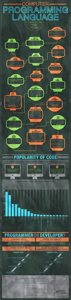 Educational infographic : Timeline of programming languages #programming #timeline