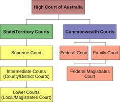 aus_courts