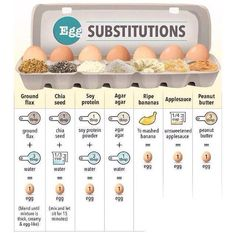 Egg Subsitutions by Vegan Addict (Applesauce Bananas Almond Butter etc.) Egg Subsitutions by Vegan Addict (Applesauce Bananas Almond Butter etc.) Source by abeachgirl Cooking Tips, Cooking Recipes, Food Tips, Cooking Food, Food Ideas, Vegetarian Recipes, Healthy Recipes, Eggless Recipes, Healthy Tips