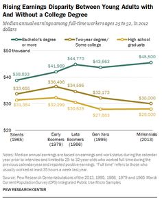 Why Scott Walker's lack of a college diploma doesn't matter: Pew chart on college and income #privilege