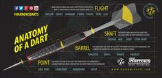 Harrows Darts Infographics on Darts, Dart players and all things Darts! Play Darts, Darts Game, Dart Board Cabinet, House Games, Indoor Games, Dartboard Ideas, Infographics, Man Cave, Calm