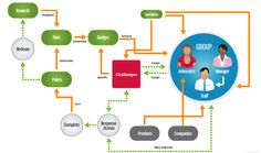 Driving Customer Engagement Through Gamification - CustomerAdvocacy.com