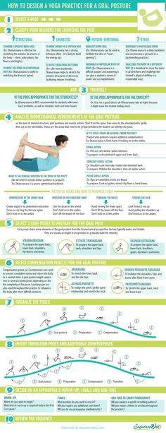 How to create a yoga practice to prepare for a difficult posture - Sequence Wiz - create effective yoga sequences. See more by checking out the image link