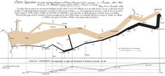 — by Charles Joseph Minard #Map #Napoleon #Moscow #death #temperature