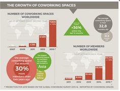 Half a million people are working in coworking spaces!