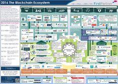 New Market Map Defines the Blockchain Ecosystem | FirstPartner