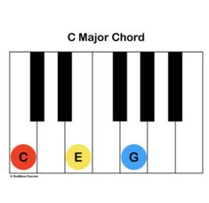 5 Basic Piano Chords You Can Start Playing Right Now | Piano in 2019