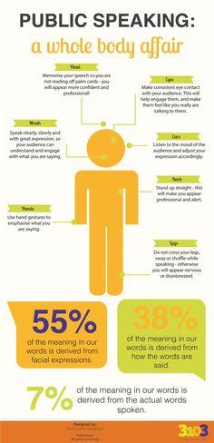 Public Speaking: A Whole Body Affair (infographic) - By 3103 Communications #infographic #publicspeaking #bodylanguage