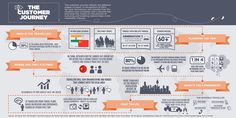 Learn more about the customer journey and future of travel! Great infographic from IHG.