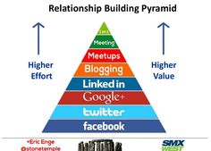 From Facebook to 1 on 1: How Effort and Value Change As You Climb the Relationship-Building Pyramid via DR4WARD