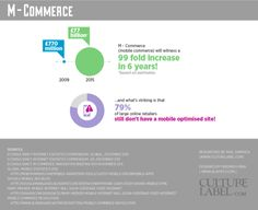 M-Commernce  from CultureLabel.com via @mashable
