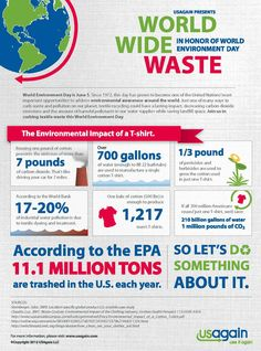 Let's take a look at world wide waste: @UNEP @WED2015