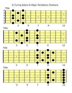 Dobro G Tuning G Major Pentatonic Chart