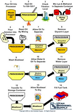 How to make biodiesel!!i'm having my competition this wednesday!?
