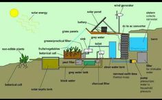 Here is an over simplified graphic of how an earthship works. I am a big promoter for living off grid in alternative housing options. Tree houses, earthships, cabins, cob, and teepee. It is possible, cheap (depending on how resourceful you are) , and the way we need to be blending technology and nature to supplement each other. When you consider that you can landscape your yard and eat from or utilize the entire yard, not just a typical garden homesteading becomes really reasonable.