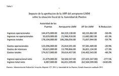 Impacto de la aprobacion de la APP del aeropuerto LMM sobre la situación fiscal de la Autoridad de Puertos
