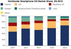 There are some new numbers from the smartphone market report, via the worldwide spread of mobile operating system Android on the various models. And as can be seen that the Android has increased share in the second quarter of 2012 to 68.1 percent. This increase is mainly due to Samsung.