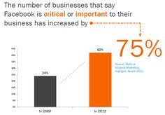 12 Revealing #Marketing #Stats About #Facebook for #Business  - epublicitypr.com