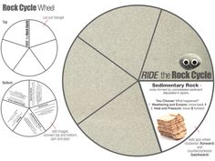 E is for Explore! Rock Cycle Pin Wheel