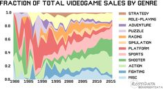 Fraction of Total Videogame Sales by Genre 1980-2015