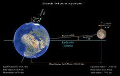 Η κλίση του άξονα της Γης, που σήμερα είναι 23,44 μοίρες, θα παρέκκλινε με τον καιρό. Αυτό θα προκαλούσε ακραία καιρικά φαινόμενα, εξαφάνιση των 4 εποχών ή δημιουργία ακραίων εποχών. Χωρίς την παρούσα κλίση της Γης οι επιστήμονες εκτιμούν ότι η ζωή δεν θα είχε εξελιχθεί με τον τρόπο που γνωρίζουμε.