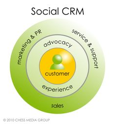 Social CRM: A review of social customer relationship management, why it means different things and how it can help your social media succeed.