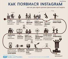 Как появился Instagram - инфографика