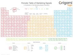 The absolutely epic Periodic Table of Marketing Signals - Chief Marketing Technologist Technology Management, Marketing Technology, The Marketing, Affiliate Marketing, Online Marketing, Social Media Marketing, Digital Marketing, Data Analytics, Job Search