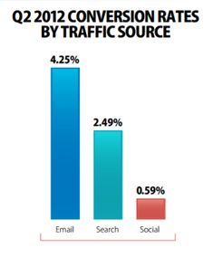 Google had a conversion rate (the measurement of actual sales from traffic) of 2.44 percent, and e-mail has a rate of 4.25 percent.