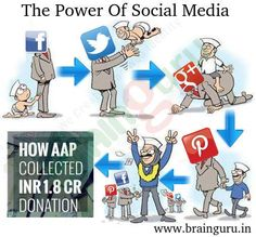 #Socialmedia, when used strategically, then it is the most powerful form of #marketing and with the #power of #social #media, #AAP #party pooled #INR 1.8 crore in one month for its #Delhi #election #campaign.