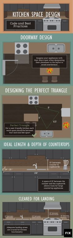 7 Humorous Clever Ideas: Kitchen Remodel Layout Tips colonial kitchen remodel beams.Kitchen Remodel Must Haves Interiors kitchen remodel breakfast bars.Kitchen Remodel Tips Pictures. Layout Design, Diy Design, Design Ideas, Plan Design, Design Patterns, Design Projects, Modern Design, Eames Design, Home Renovation