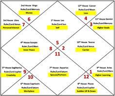 Leo Ascendant Horoscope Birth Chart Astrology Wantastroblogspot