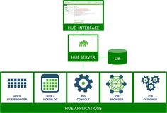 Chapter 10. Installing Hue - Hortonworks Data Platform