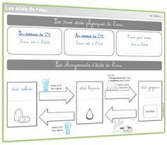 Voici une séquence complète sur les états de l'eau et ses changements d'états conçue pour une classe de CE1/CE2. Les élèves y sont amenés à découvrir les 3 états de l'eau et les caractéristiques de l'eau liquide, mais aussi à expérimenter les changement d'état. Séance 1 : Quels sont les trois états […] Experiment, Cycle 3, Techno, Worksheets, Language, Classroom, Voici, Education, Math