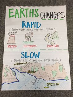 Topic: Earth changes Earths Changes Anchor chart including rapid and slow changes. Earth Science Projects, Earth Science Activities, Earth Science Lessons, Science Notes, Earth And Space Science, Science Fair, Science Experiments, Scientific Method Experiments, Science Stations