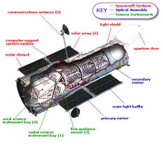Cutaway Image of the Hubble Space Telescope showing the instruments and components locations within the spacecraft