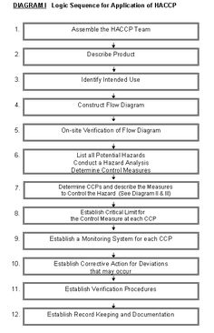 DecisionCodex  Haccp Tree Decision    Decision Tree