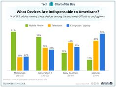 Smartphones are 3x more valuable than TV/PCs to Millenials