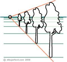 Dibujar facil. Perspectiva. Punto de fuga. Linea horizonte.