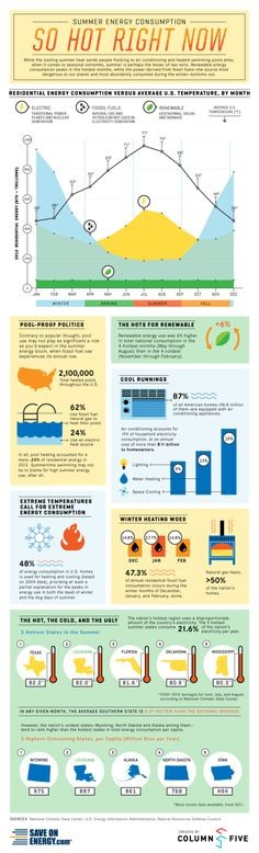 Summer Energy Consumption [INFOGRAPHIC]