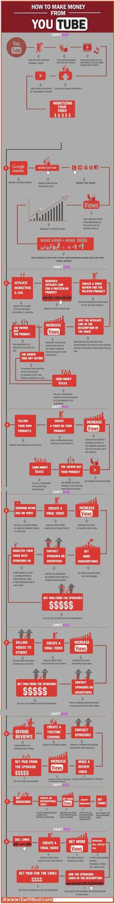 """The infographic """"How To Make Money Online From YouTube"""" was presented by: www.SwiftBud.com T (...)"""