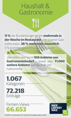 wlw-Wissen zur Branche Haushalt & Gastronimie: 11% der Bundesbürger gehen mehrmals die Woche im Restaurant essen - 38% mehrmals monatlich. Diese und weiter Infos zur Branche finden Sie unter wlw.de!