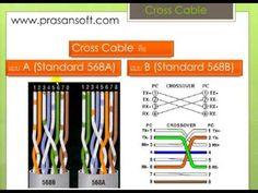 เรียนรู้พื้นฐาน Network ฉบับเรียนรู้ด้วยตัวเอง ตอน LAN CROSS CABLE - YouTube