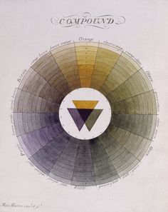 Compound Colour Wheel by Moses Harris (1730 - ca. 1788)