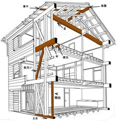 Japanese Joinery, Wood Structure, Metal Buildings, Japanese House, Wabi Sabi, Case, Steel Frame, Frames On Wall, Ideal Home
