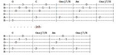 aces and twos chords to hallelujah for guitar