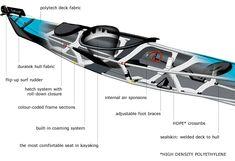 Construction Details - Feathercraft Folding Kayaks