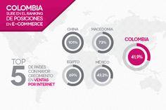 Colombia sigue creciendo en el sector de ventas por Internet. Mira en que puesto se encuentra el país. #DesignPlus