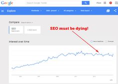 This Chart Does Not Show SEO Is Dying